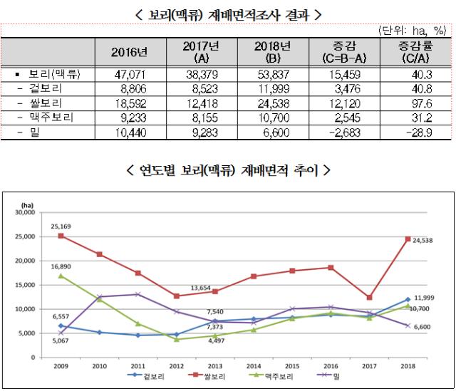 연도별맥류재배면적추이그래프(통계청2018).png