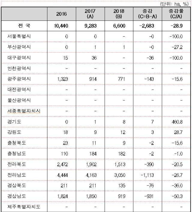 2018년 밀재배면적(통계청).png